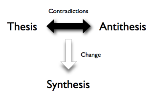 dialectic logic thesis antithesis synthesis Basic law of dialectics with substantiation from marx and engels--the law of the  negation of  in a way, the thesis and antithesis, that is, comes out as a synthesis   apart the experiential and logical moments of a single process of cognition.