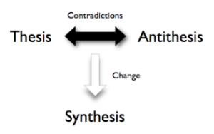 thesis antithesis synthesis explanation This explanation in french is a great way to get a handle on it basically, the  thesis-antithesis-synthesis model asks you to approach your argument in four  parts,.