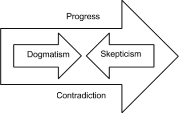 Dogmatism and Skepticism