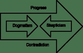 Dogmatism & Skepticism