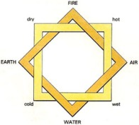 four_classical_elements