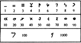 Indian Arabic Numerals Chart