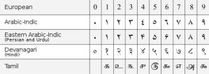 Indo Arabic Numerals