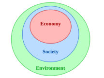 sustainability economy society envirnonment